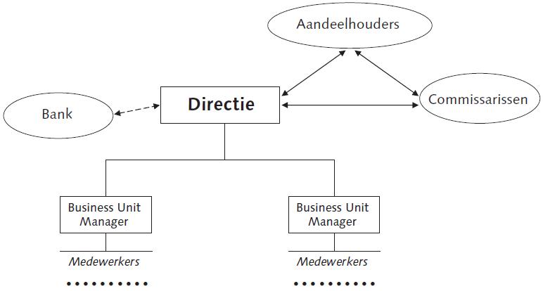 Management structuur